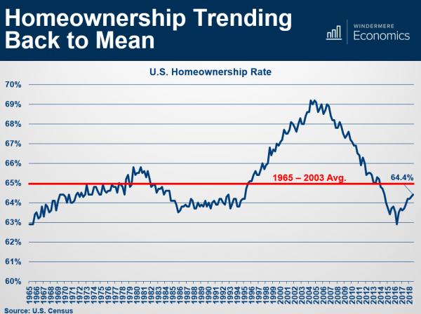 Homeownership-Trending-Graph.png